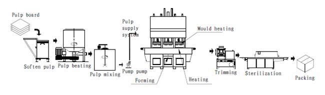 SD-P09 Automatic Pulp Molding Machine | Far East Company